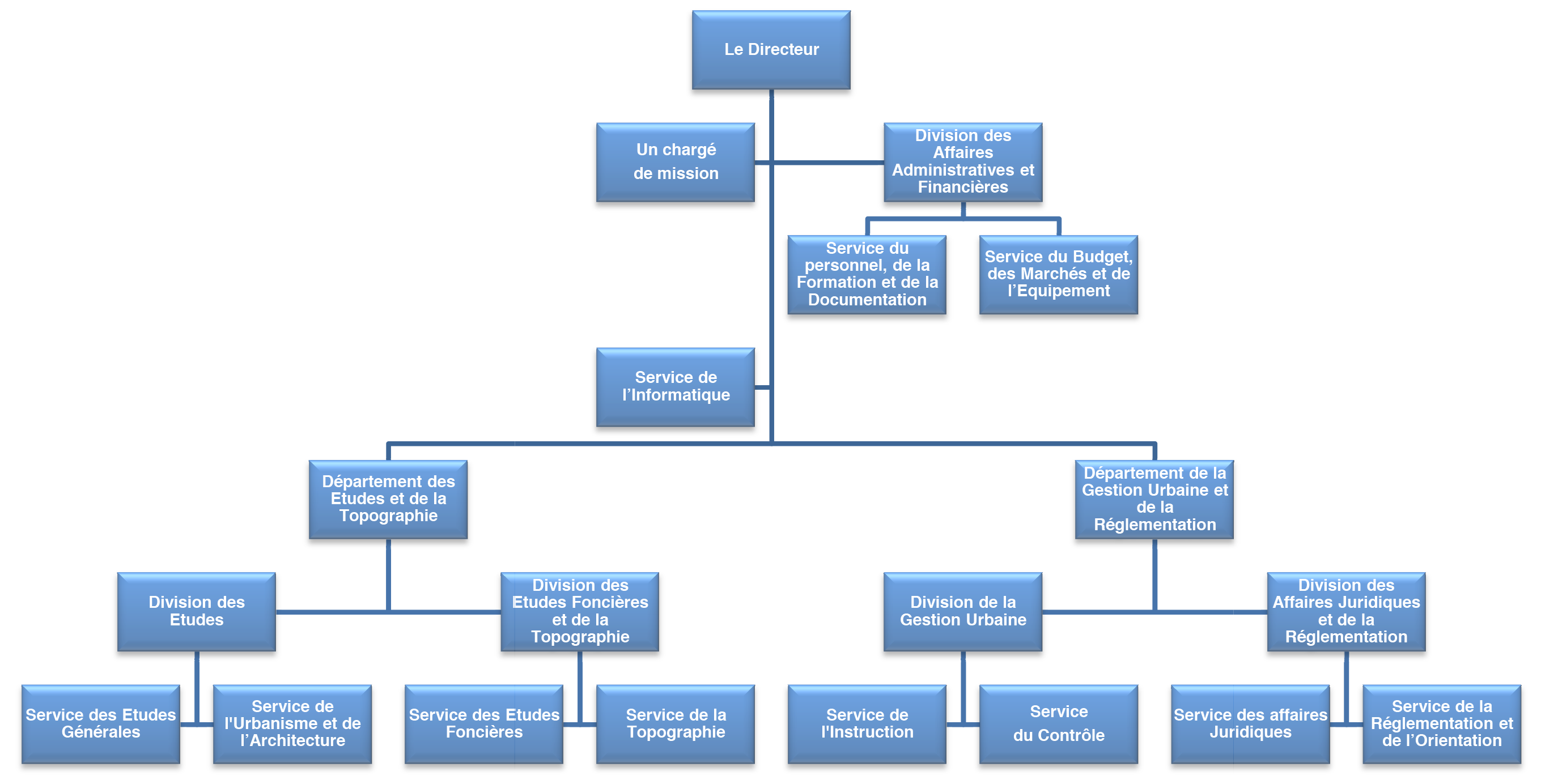 Organigramme d 39 une entreprise for Societe construction immobiliere