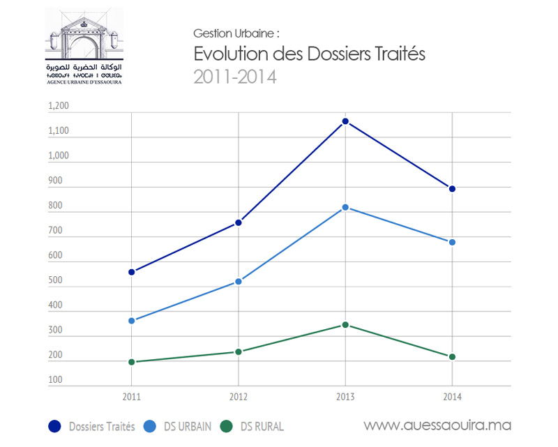 Statistiques : Gestion Urbaine